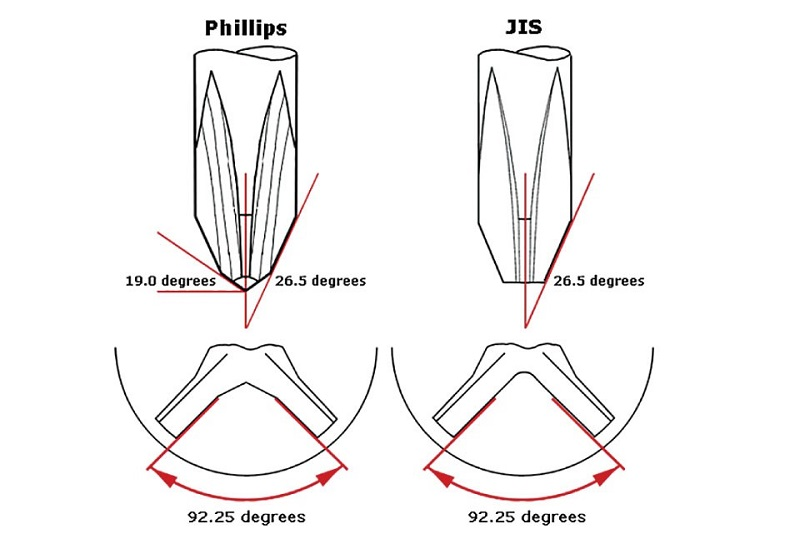 Phillips and JIS