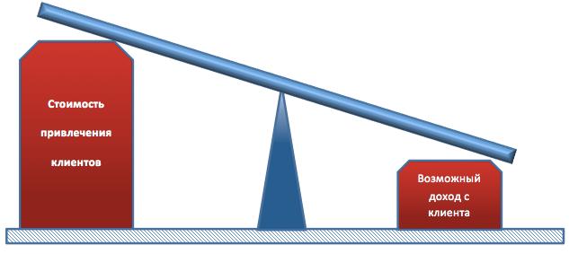 Плохо сбалансированная бизнес-модель
