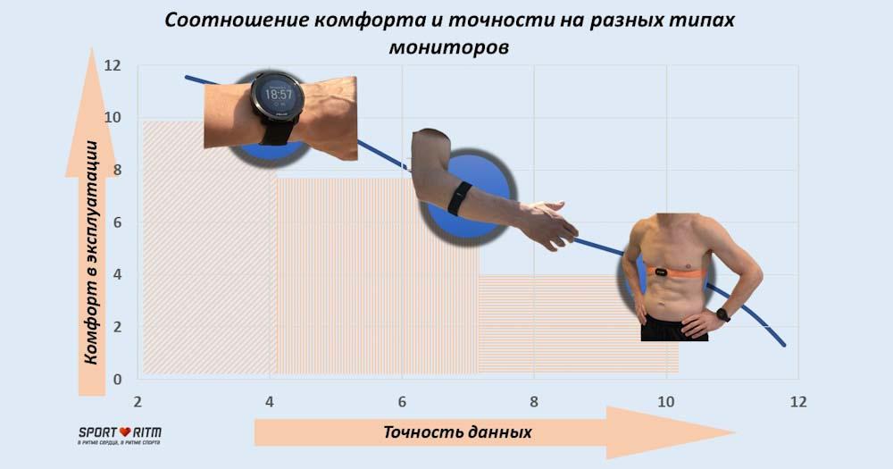 График соотношения комфорта и точности