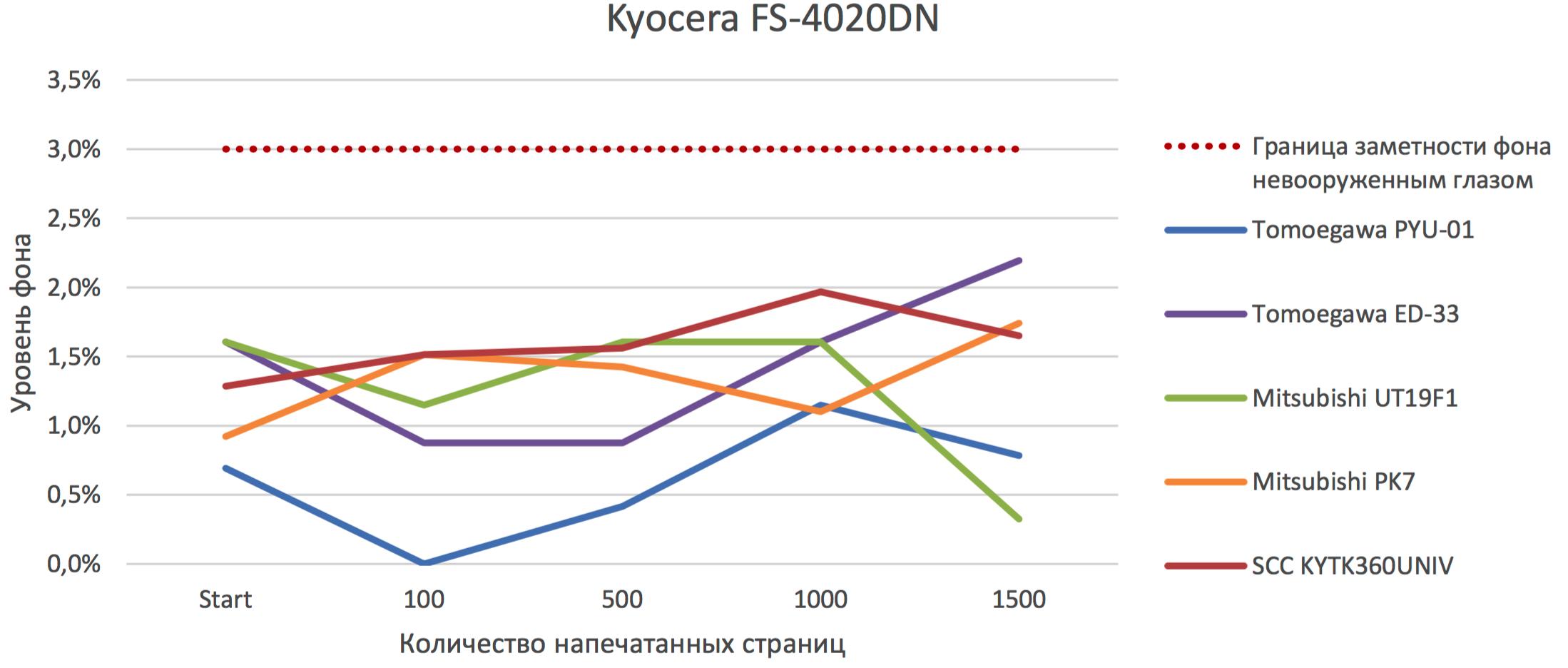 Результаты тестов на смешивание тонера PK2 с тонерами других производителей в блоке проявки принтера Kyocera FS-4020dn
