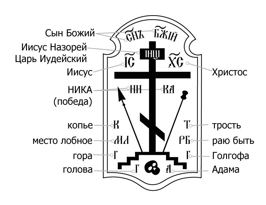 Крест Голгофа с объяснением символов