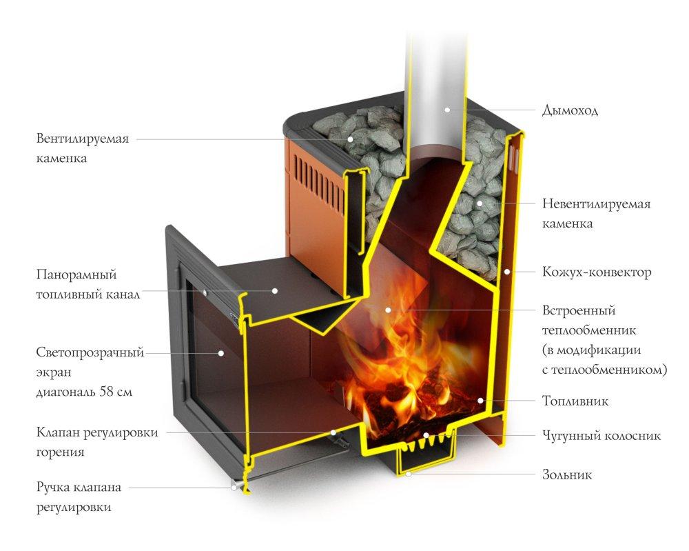 Банная печь Витрувия Carbon БСЭ антрацит НВ в разрезе