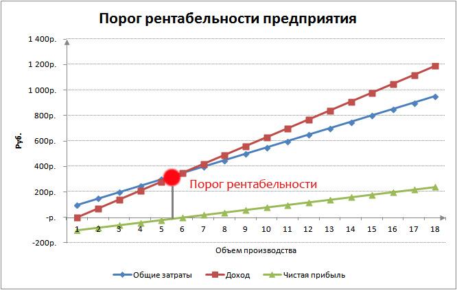График: порог рентабельности