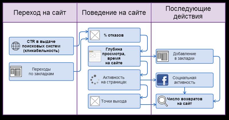 поведенческие факторы на сайт Щукинская