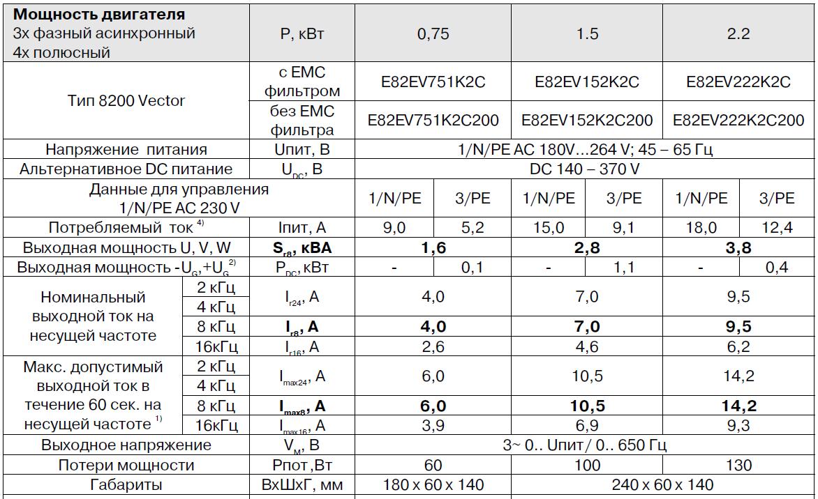 Технические характеристики E82EV152K2C
