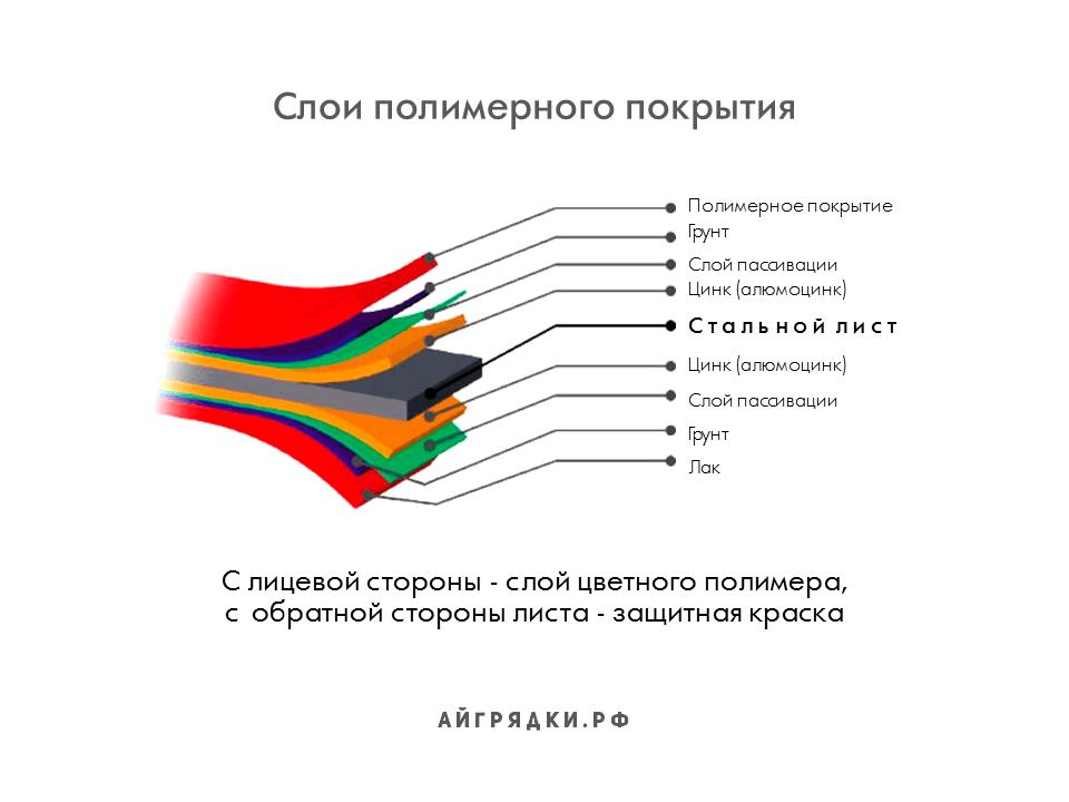 Слои полимерного покрытия АЙГРЯДКИ!