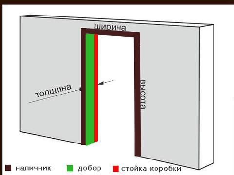 Почему важно делать замер дверных проемов своевременно!
