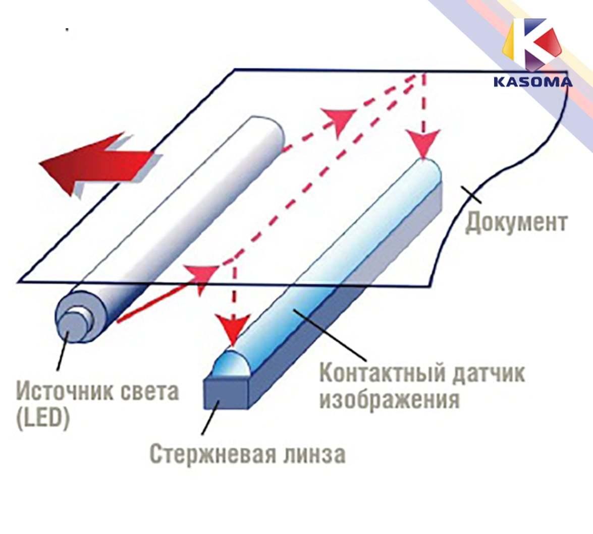 Технология сканирования CIS