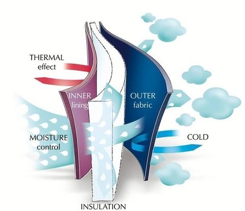 Что такое мембрана (мембранная ткань)