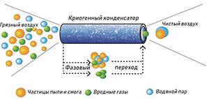 Кондиционеры будут снабжать криогенными очистителями воздуха