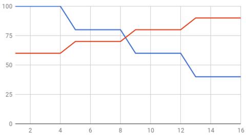 Разные типы периодизации в пауэрлифтинге