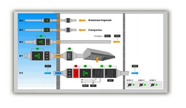 Dimmax начал предлагать щиты управления вентиляцией