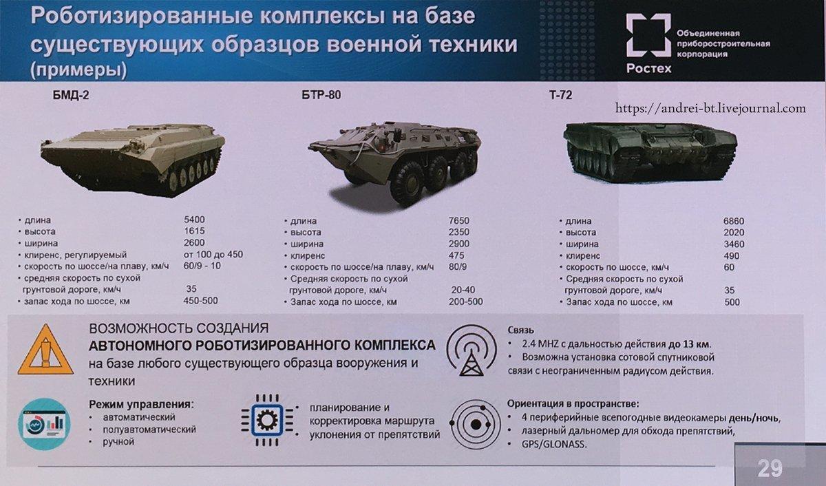 Советскую бронетехнику роботизируют