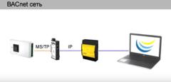 Диспетчеризация систем ОВК на оборудовании Sauter