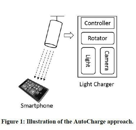 Microsoft AutoCharge - зарядка смартфонов с помощью светового луча