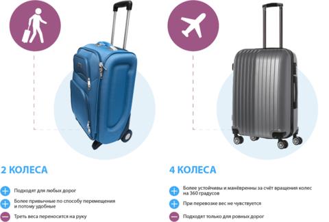 К выбору чемодана – особый подход