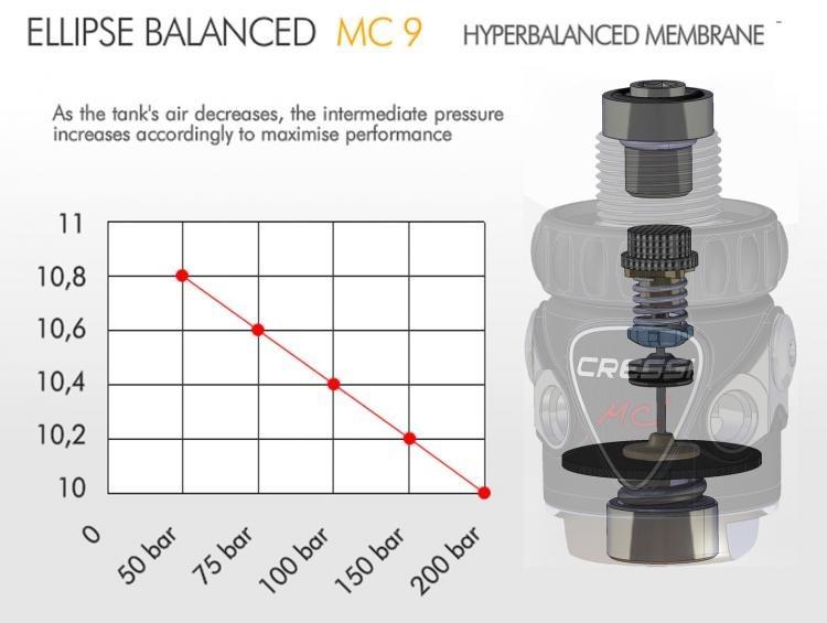Regulator MC9-SC / Compact Pro
