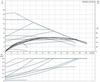 Grundfos MAGNA1 40-180 F 250