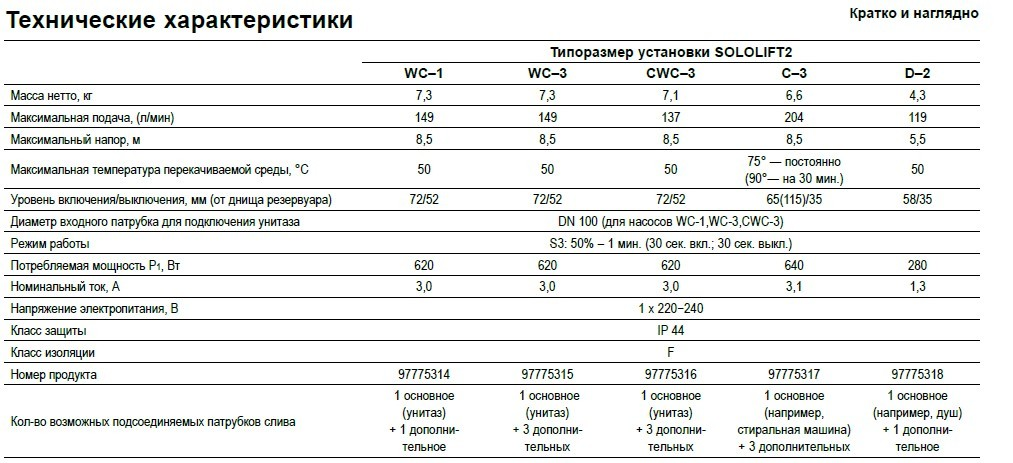 Grundfos SOLOLIFT2 характеристики