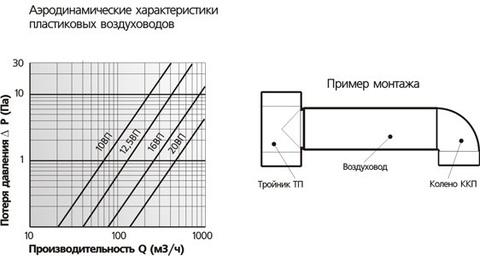 Воздуховод круглый 100 мм 1,0 м