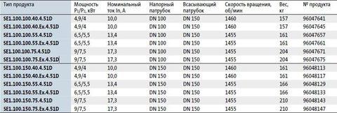 Модели циркуляционных насосов Grundfos SE 1.100
