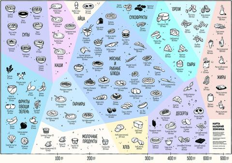 Магнит «Карта калорий» А4 | Зожник