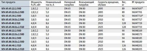 Модели циркуляционных насосов Grundfos SEV.65