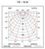 Фотометрия на автономный светильник аварийного освещения IP54 Twister