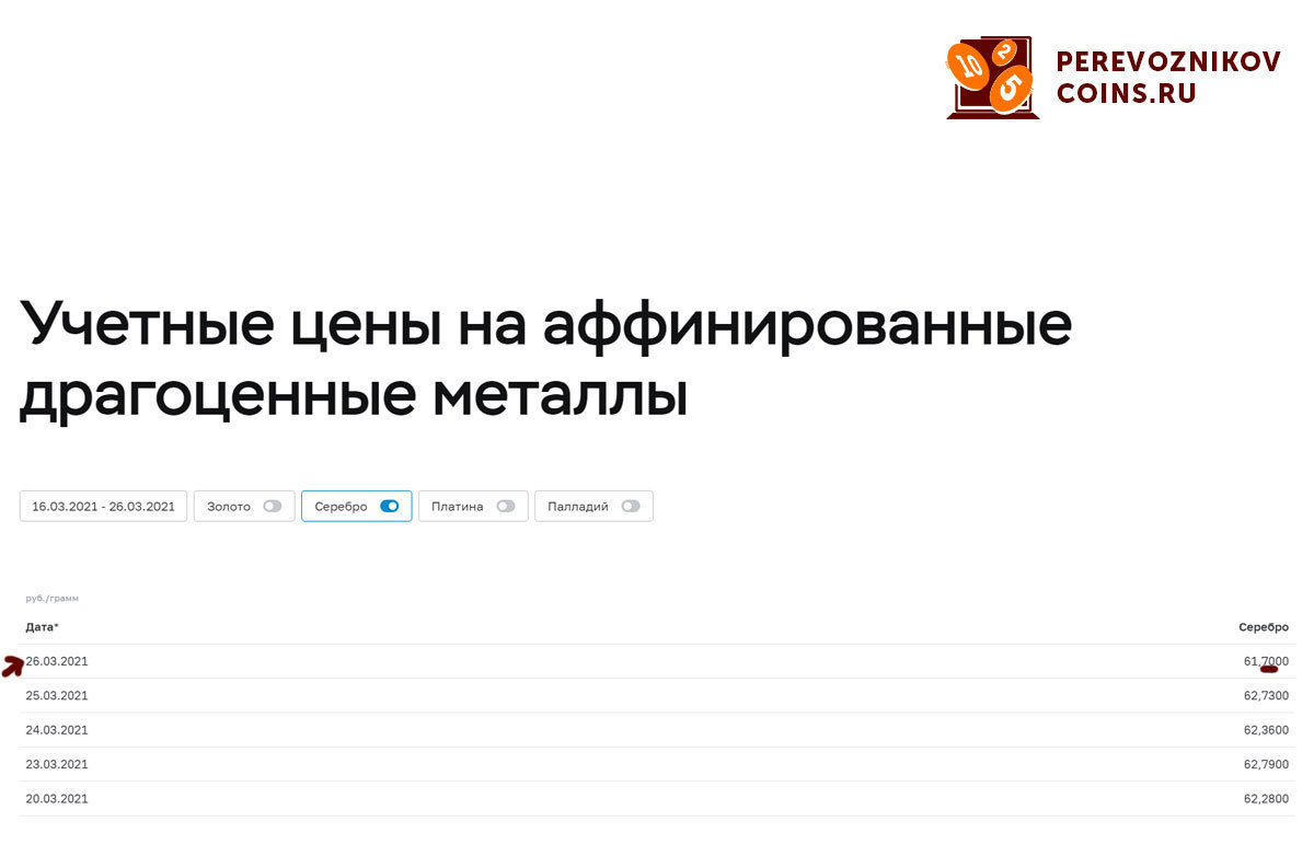 Лот для участия в розыгрыше 10 рублей Чеченская Республика 2010г. Победитель определяется по 2 цифрам после запятой в цене серебра по ЦБ на 15.04.2021