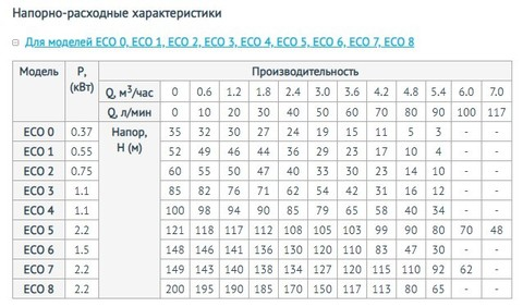 Характеристики моделей насосной станции Unipump ЕСО
