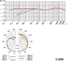 AKG C3000 конденсаторный кардиоидный микрофон