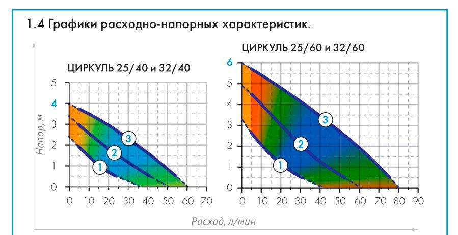 График насосов циркуль