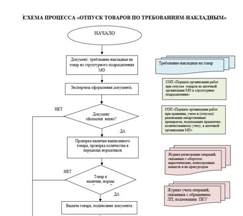 Схема процесса «отпуск товаров по требованиям-накладным»