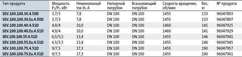 Модели циркуляционных насосов Grundfos SEV.100