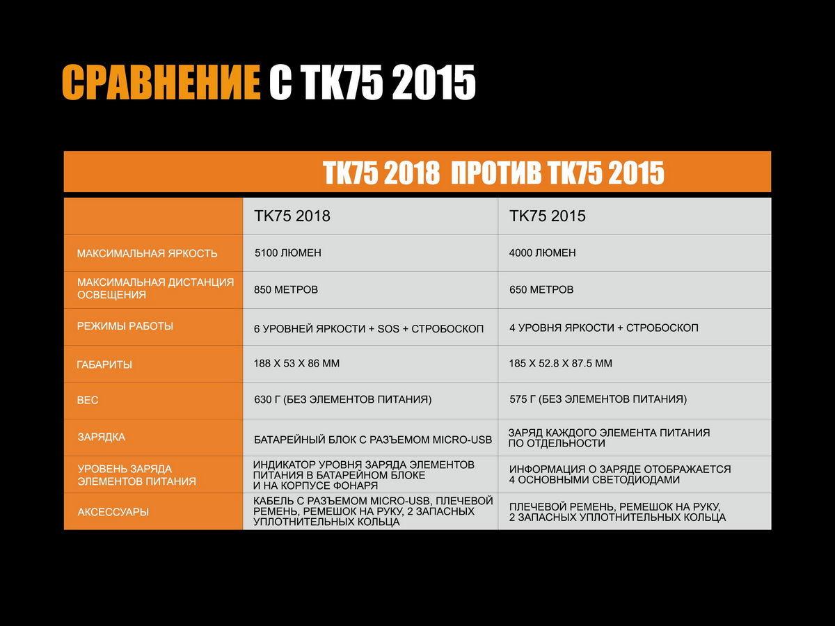 Фонарь Fenix TK75 (2018) Cree XHP35 HI - фотография