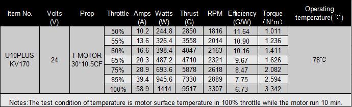 Таблица испытаний пропеллеров 30x10.5 T-Motor