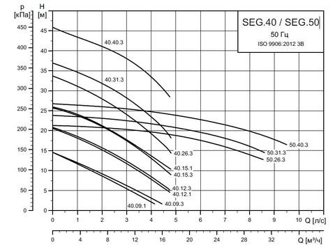 Графики циркуляционных насосов Grundfos SEG 40