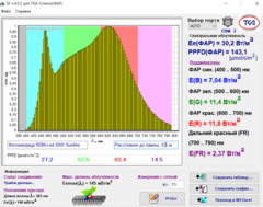 Фитоматрица RDM-Led 220V 50W Sunlike NEW для растений