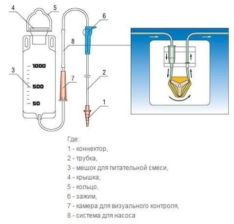 Система для энтерального питания Apexmed схема
