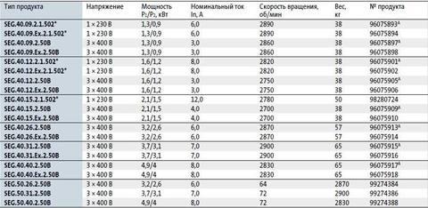 Модели циркуляционных насосов Grundfos SEG 50