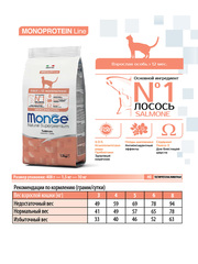 Monge Cat Monoprotein Salmon Сухой корм для взрослых кошек с лососем
