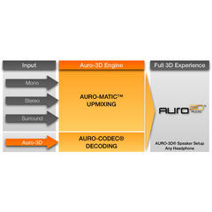 Marantz Auro-3D Upgrade