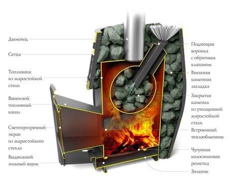 Банная печь-сетка Саяны XXL 2015 Carbon Витра ЗК ТО в разрезе