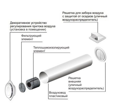 Приточный клапан ERA 10КП1-02 dØ100