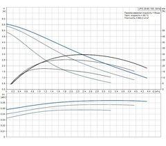 Grundfos UPS 25-60 180 с гайками циркуляционный насос (96281477)