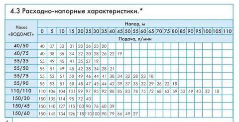 Скважинный насос Джилекс Водомет Проф 40/50 напорные характеристики