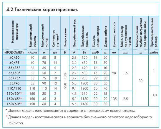 Скважинный насос Джилекс Водомет Проф 40/50 технические характеристики