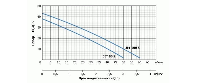 Характеристики моделей насосной станции Unipump AUTO JET