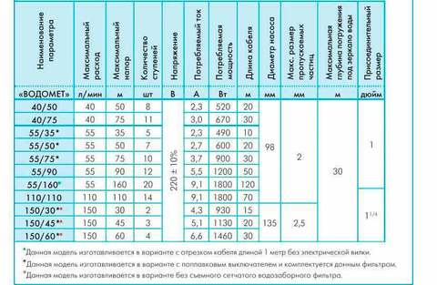 Модели скважинного насоса водомет