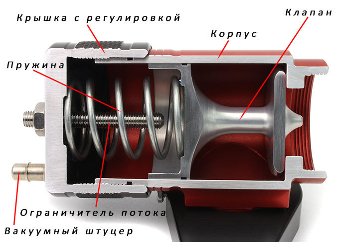 Из чего состоит байпасс клапан